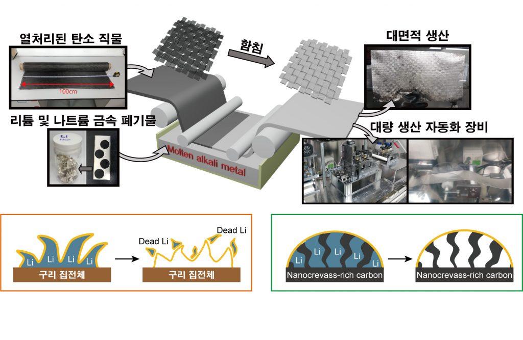 탄소섬유-금속 함침 공정의 개략도