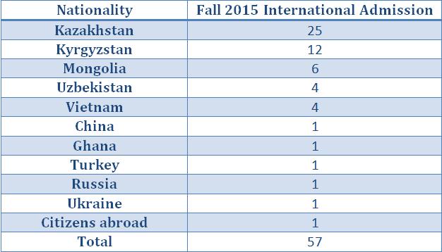 Fall 2015 International Admission