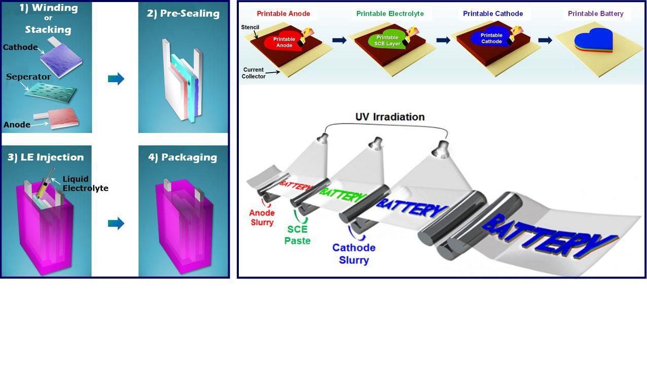 The schematic image on the left shows the typical manufacturing of Li-ion batteries with conventional design. The images on the right-hand side show the manufacturing of printable Li-ion batteries with shape-conformable design.