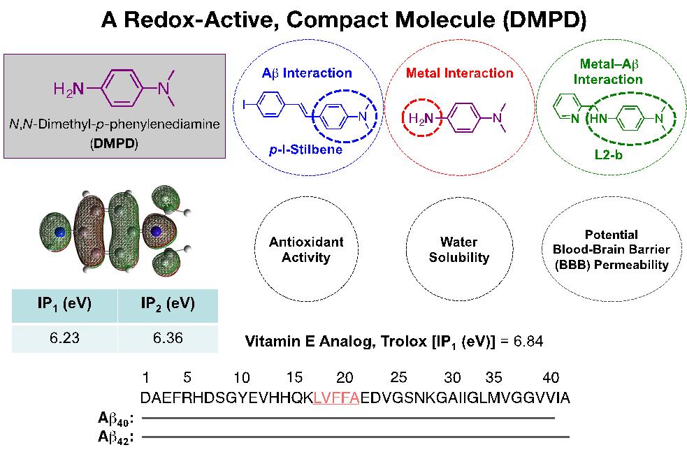 그림1-DMPD-화학구조-및-성질