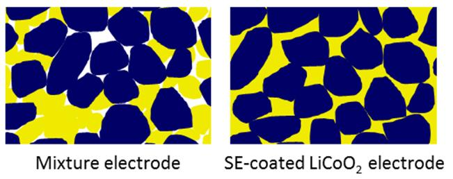We can see that the case of all-solid-state batteries has more contact area (Right) than the case of combining solid electrolyte and active material.