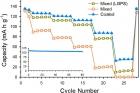 그림3.-LiI-Li4SnS4-고체-전해질이-코팅된-활물질을-이용한-전고체-전지의-성능.jpg