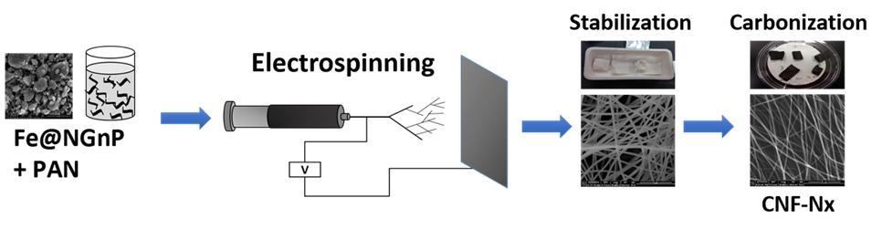 Fe@NGnP-복합체-제조-방법