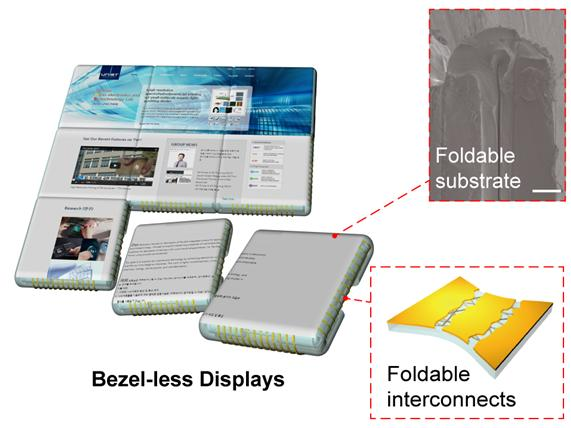 bezelless displays