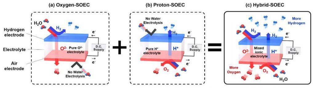 Professor Guntae Kim SOEC Nano Energy
