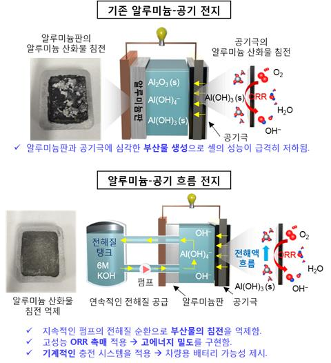 Comparison of aluminum-air battery and aluminum-air flow battery.