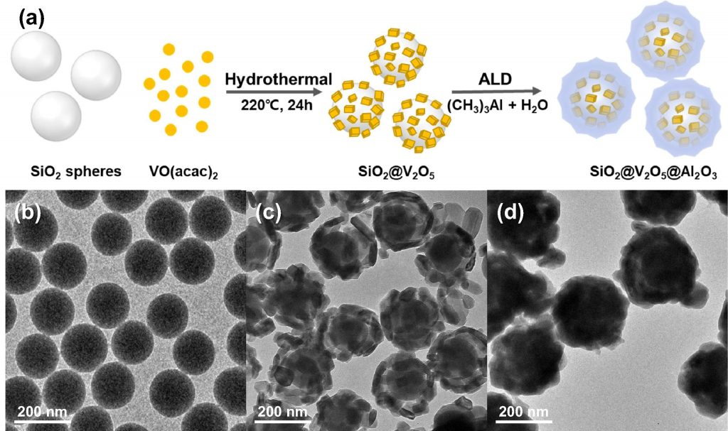 Schematic preparation of SiO2@V2O5@Al2O3 core@shell nanostructures.