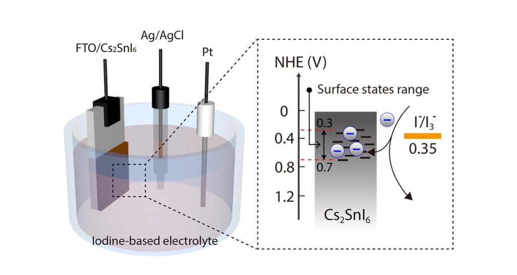 The 3 electrode system designed to observe the Cs2SnI6 surface state mediated charge transfer