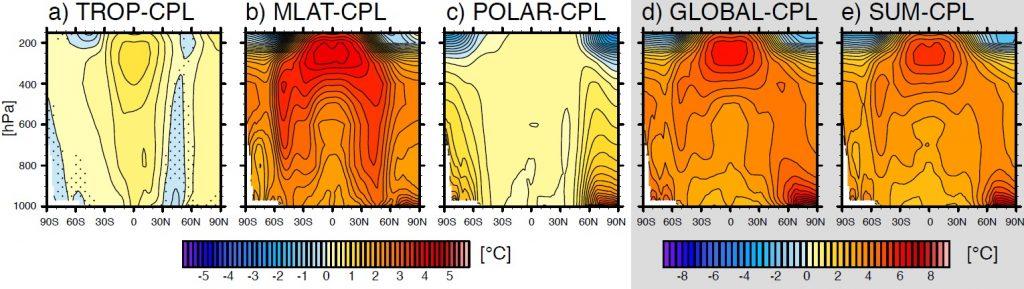 Tropospheric temperature responses.