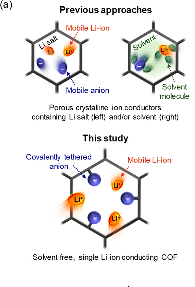 Shown above are the conceptual illustrations of ion transport phenomena in the porous crystalline ion conductors: previous approaches (top) and this study (bottom).