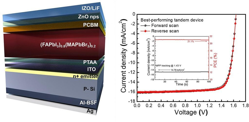 perovskite and silicon tandem solar cells 2