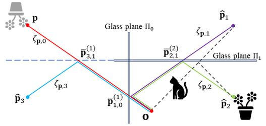The image above is the trajectory estimation with multiple glass planes.