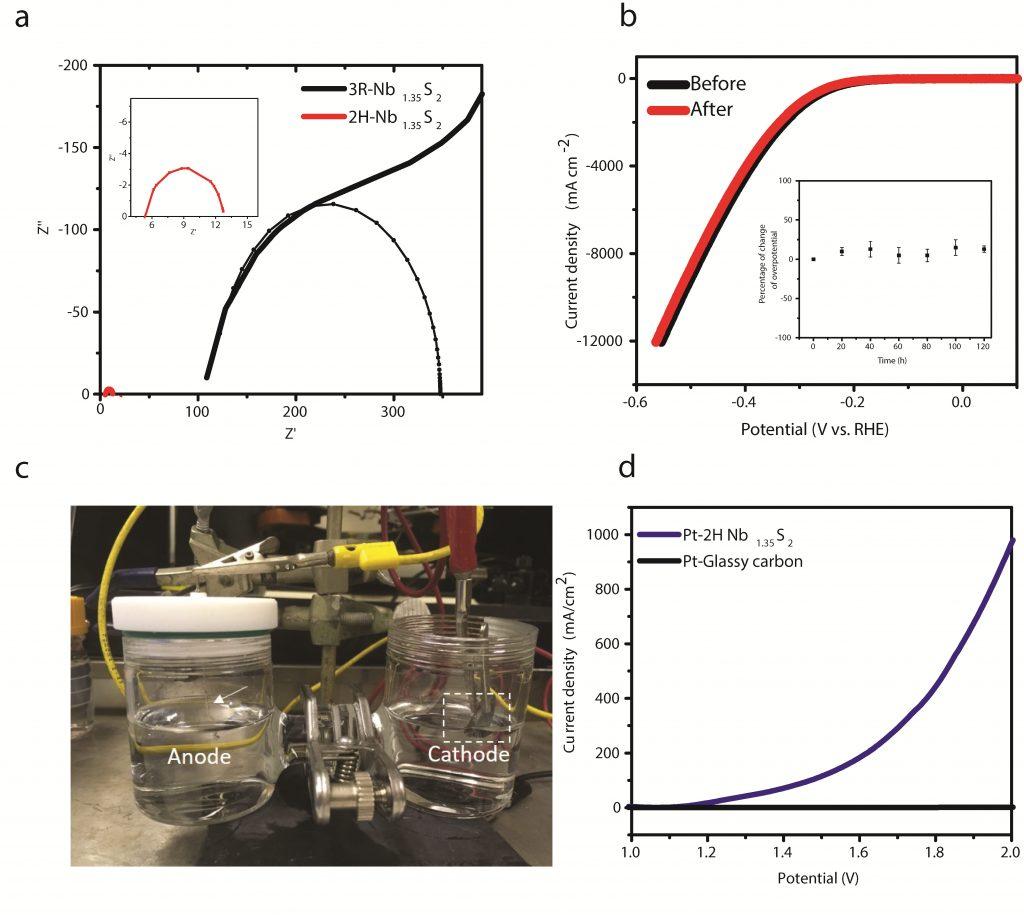 연구그림-합성된-촉매의-전기화학적-안정성-및-실제-전해조-테스트