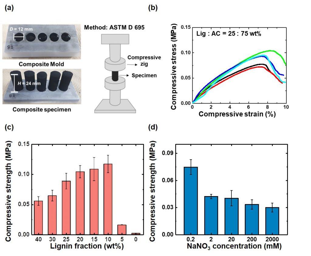 lignin-supplemented activated carbon composites expriment