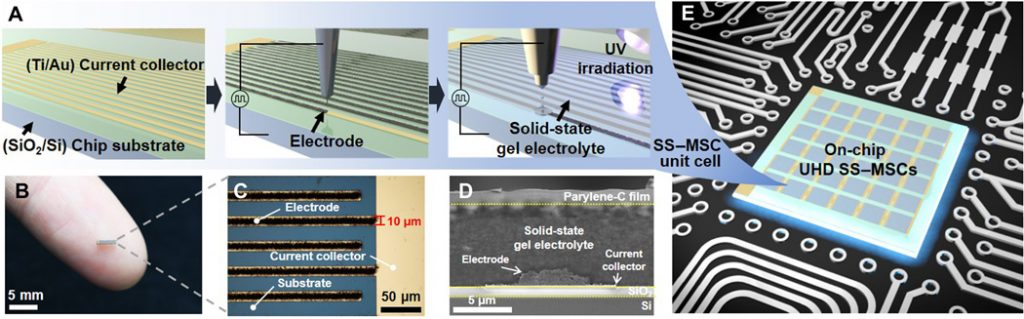 The overall fabrication of on-chip UHD SS–MSCs is schematically illustrated above.
