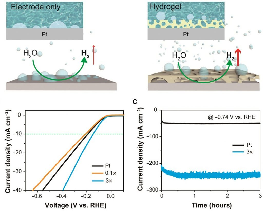 Figure 1. Effect of the superaerophobic hydrogel overlayer on the performance of Pt electrodes in hydrogen evolution reactions (HER).