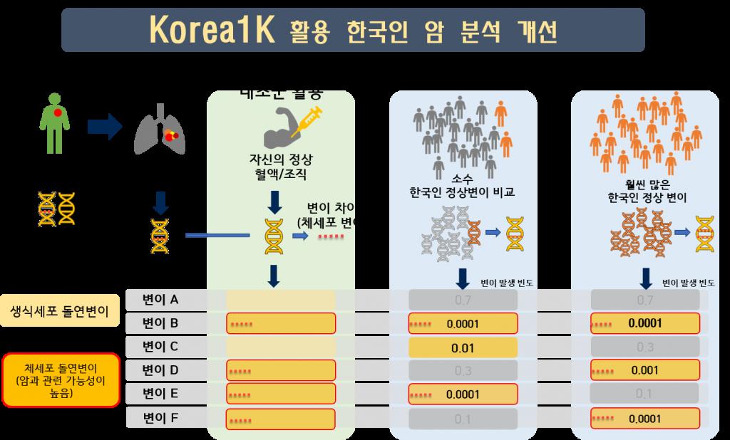 Korea1K