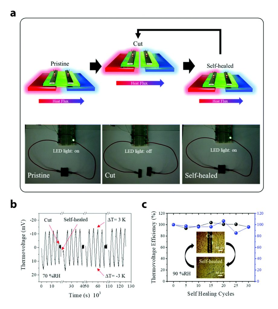 ionic thermoelectric (ITE) material with both good elasticity and self-healing abilities 2