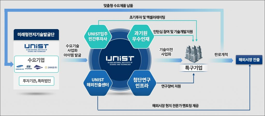Diagram of Ulsan Ulju Small Strong R&D Special Zone