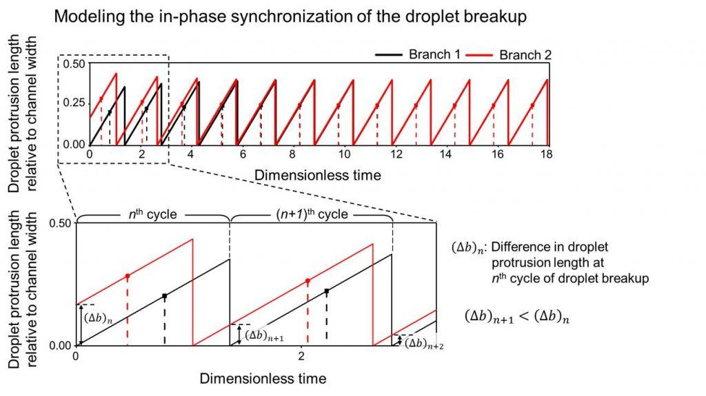 Synchronization 3