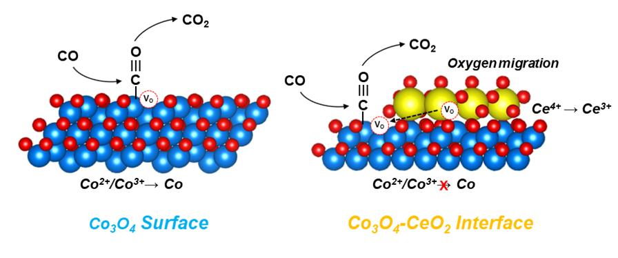 Synthesis and characterization of the Co3O4–CeO2 NCs.