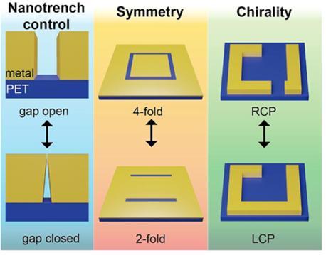 Nano Energy 1