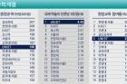 중앙일보-공학계열-순위표.jpg
