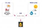 이산화탄소와-수소의-반응으로-디젤이-생산되는-과정.png