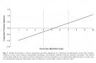 그림1-주관적-사회계층-인식과-소비행복을-나타낸-그래프.-사회계층을-높게-평가한-사람일수록-경험소비에서-더-큰-행복을-느꼈다..jpg