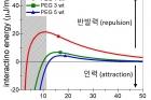 그림-고분자-농도에-따른-산화-그래핀의-상호작용-에너지.jpg