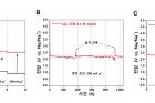 그림-하이브리드-나트륨-이산화탄소-시스템의-성능.jpg
