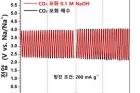 그림-하이브리드-나트륨-이산화탄소-시스템의-충전-성능.jpg