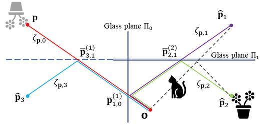 연구진은 유리면을 기준으로 3차원 점의 위치를 계산해 허상과 진상을 구분했다