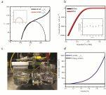 [연구그림] 합성된 촉매의 전기화학적 안정성 및 실제 전해조 테스트