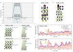[연구그림] 2H Nb1.35S2 와 3R Nb1+XS2의 수소 발생에 관한 열역학적 안정성과 자유 에너지 계산.