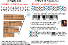 연구그림-기존-메모리와-새로-고안된-메모리의-정보-저장-방식-비교.png
