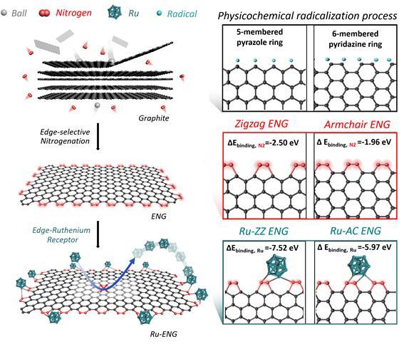 그림1. 루테늄 및 탄소 지지체 촉매 합성 모식도