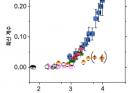 그림3_6가지-화학반응의-분자-확산-비교.png