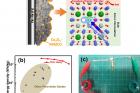 연구그림-개발된-물질의-전기에너지-저장-원리와-이를-적용한-하이브리드-슈퍼커패시터의-성능.jpg