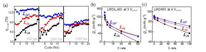 그림3. 결정이 정렬된 전극을 적용한 광충전 배터리와 이차전지(리튬이온전지)의 성능