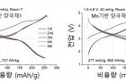 연구그림-망간-기반-무질서-암염-양극재의-충·방전-특성.jpg