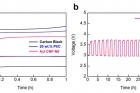 리튬-공기-전지의-공기극으로-응용한-Fe@NGnP.jpg