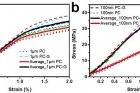 Comparing-stress-strain-responses-between-polycarbonate–monolayer-graphene-PC–G-assemblies-with-PC.jpg