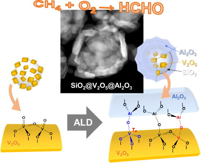 Schematic image showing an efficient and thermally stable catalyst based on novel SiO2@V2O5@Al2O3 core@shell nanostructures.