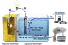 Schematic-Illustration-of-Hybrid-Na-CO2-System-and-its-Reaction-Mechanism.jpg