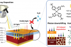 Schematic-diagram-of-water‐repellent-photon-downshifting-layer-for-efficient-and-stable-perovskite-solar-cells..jpg